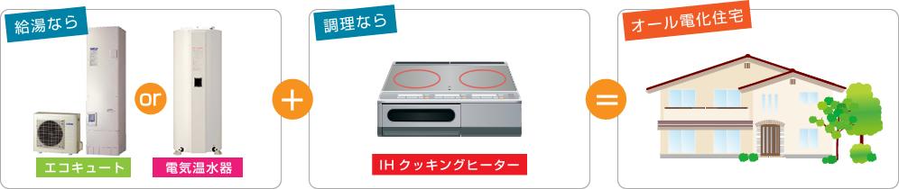 給湯は「エコキュート又は電気温水器」+電気調理器「IHクッキングヒーター」にすることで、オール電化住宅が実現します。