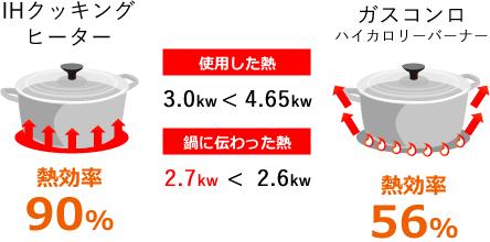熱効率の比較